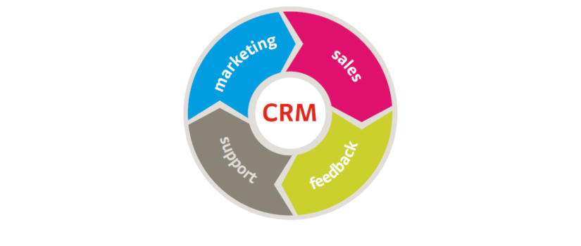 The concept of customer centricity in CRM